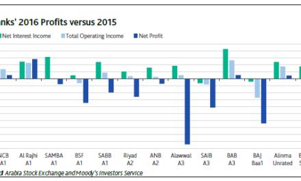 Moody's: Saudi Banks' Rising Provisioning Charges Erode Profits