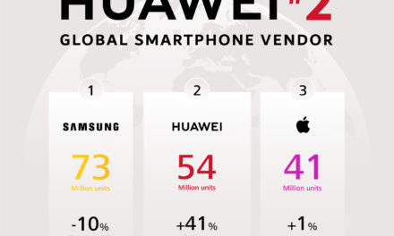 Huawei Surpasses Apple to Grab Number Two Spot Globally
