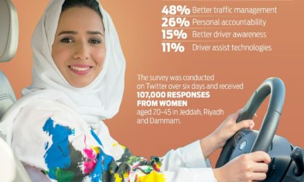 Safety on the Road Top of Mind for Saudi Women as Ford's First Virtual Reality DSFL Programme Kicks Off in Dammam