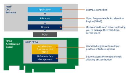 New Intel Open FPGA Stack Eases Development of Custom Platforms