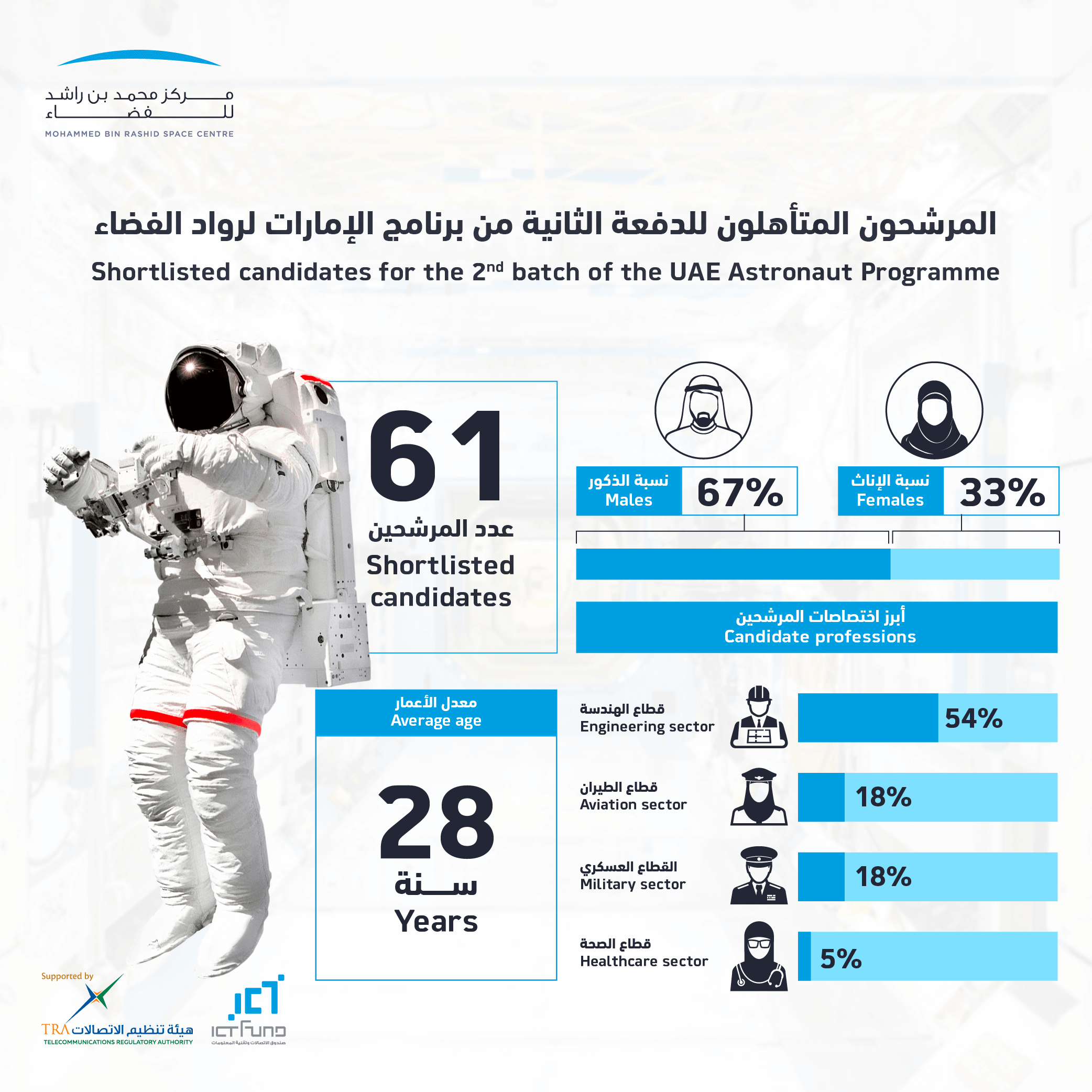 61 Candidates Shortlisted for the Second Batch of the UAE Astronaut Programme