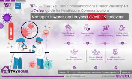 W7Worldwide and Bupa Arabia Advise Healthcare Companies to Communicate Now