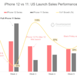 iPhone 12 Shipments Forecast to Reach 51 Million in Q1 2021, a 38% YoY Uptick