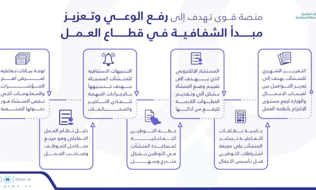 Ministry of Human Resources and Social Development encourages business owners and employees to access its Qiwa platform