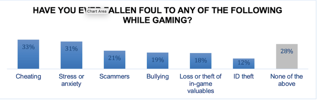 ONE IN TEN GAMERS IN SAUDI ARABIA HAVE HAD THEIR ID STOLEN