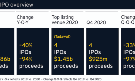 Saudi Arabia leads IPO market in MENA region during 2020, with four listings totaling US$1.45 billion