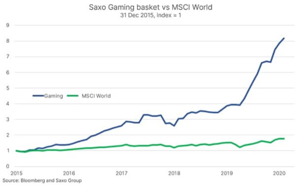 GAMING IS A LONG-TERM WINNING INDUSTRY 1