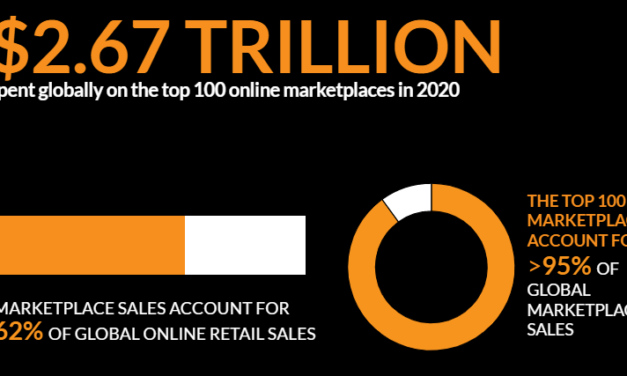 Top Three Global Online Marketplaces Accounted for Nearly Two-Thirds of $2.67 Trillion 2020 GMV