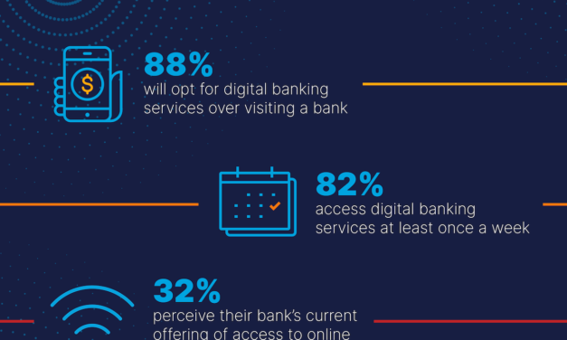 88% of consumers in Saudi Arabia will opt for digital banking services over visiting a physical branch post Covid-19